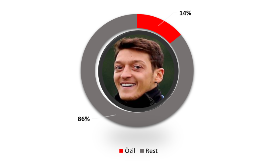 Mesut Ozil Salary Compared to Other Arsenal Players