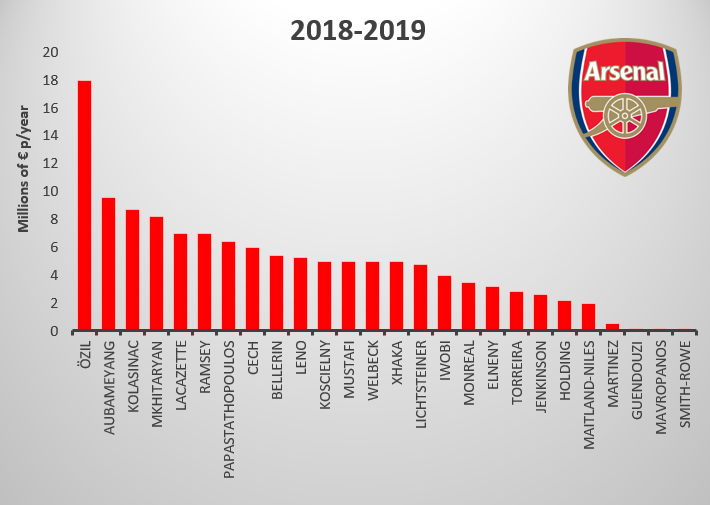Arsenal Player Salaries Compared - Comparison Chart - Who earns the most - Season 2018-19