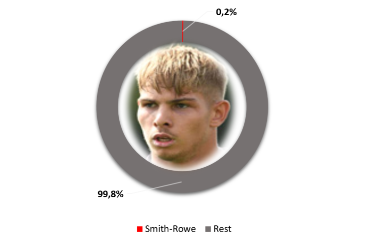 Smith-Rowe lowest salary Arsenal