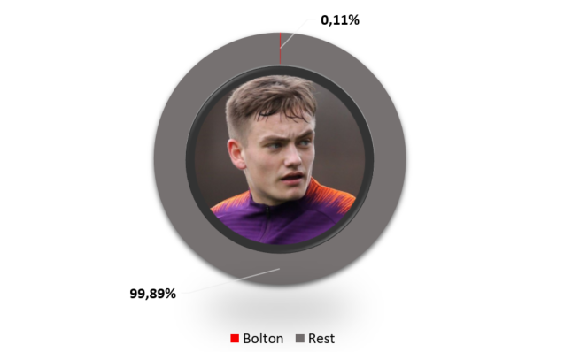 Luke Bolton lowest salary Manchester City