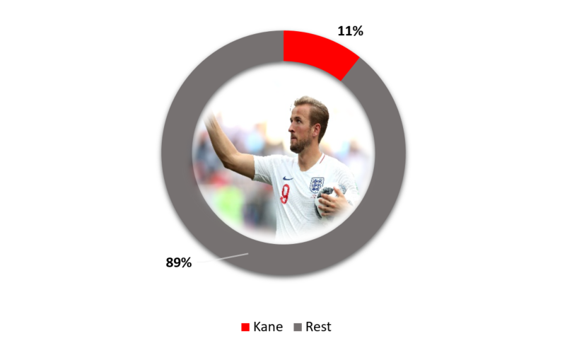 Harry Kane Salary Compared to Other Tottenham Players