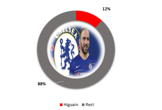 Higuain Salary Compared to Other Arsenal Players