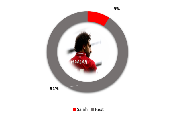 salah liverpool salary highest paid