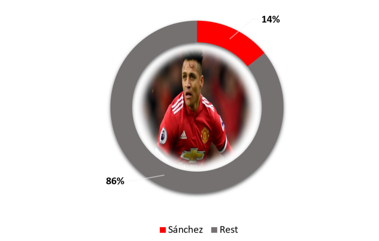 Sanchez Salary Compared to Other Arsenal Players