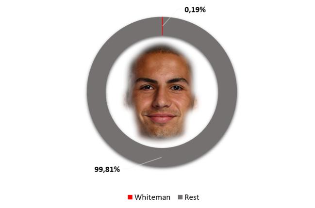 Whiteman lowest salary Tottenham