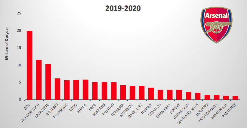 Arsenal Salary Overview 19-20