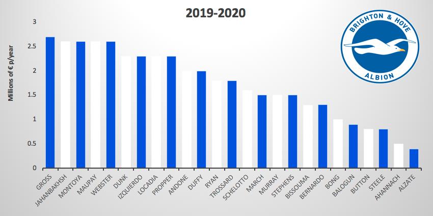 Brighton & Hove Albion Salary Overview 19-20