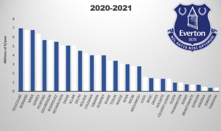 Everton Salaries 2020 2021