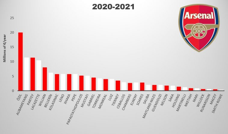arsenal salary overview 2020 2021