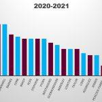 burnley salaries 2020 2021