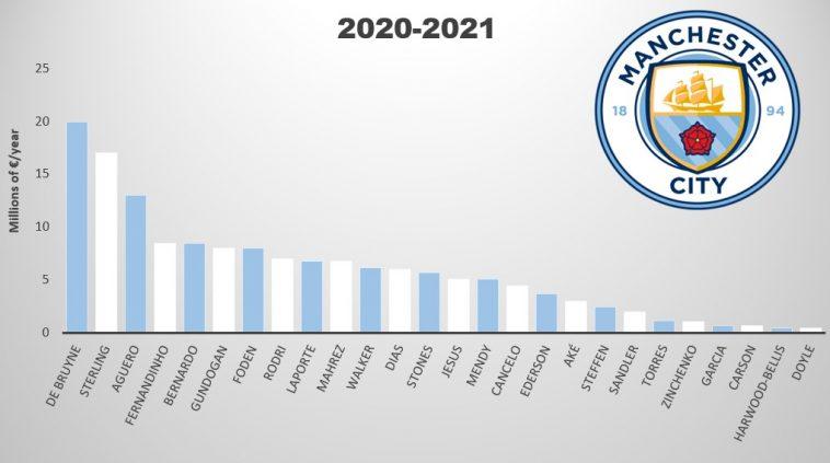 manchester city salaries 2020-2021