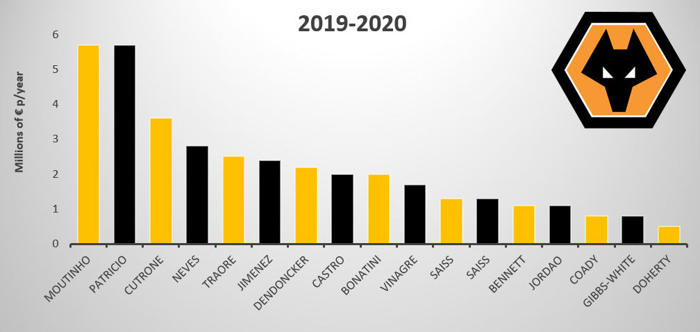 Wolverhampton Wanderers Salary Overview 19-20