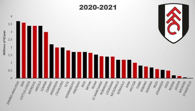 fulham salaries 2020 2021
