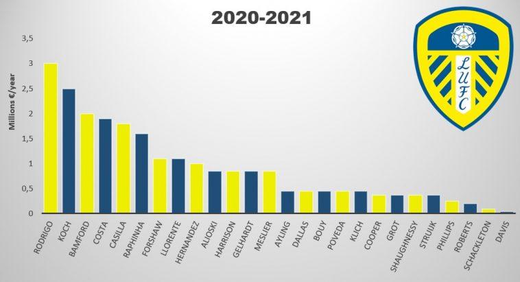 leeds united salaries 2020 2021