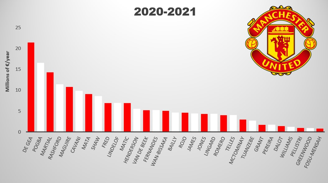 Manchester United Salary Overview 20-21