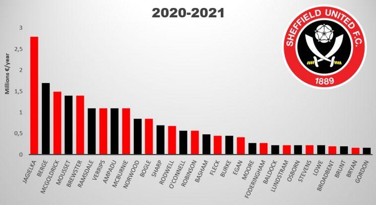 sheffield united salaries 2020 2021